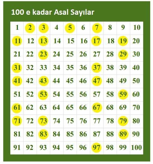 1 den 100 e kadar olan asal sayılar tablosu